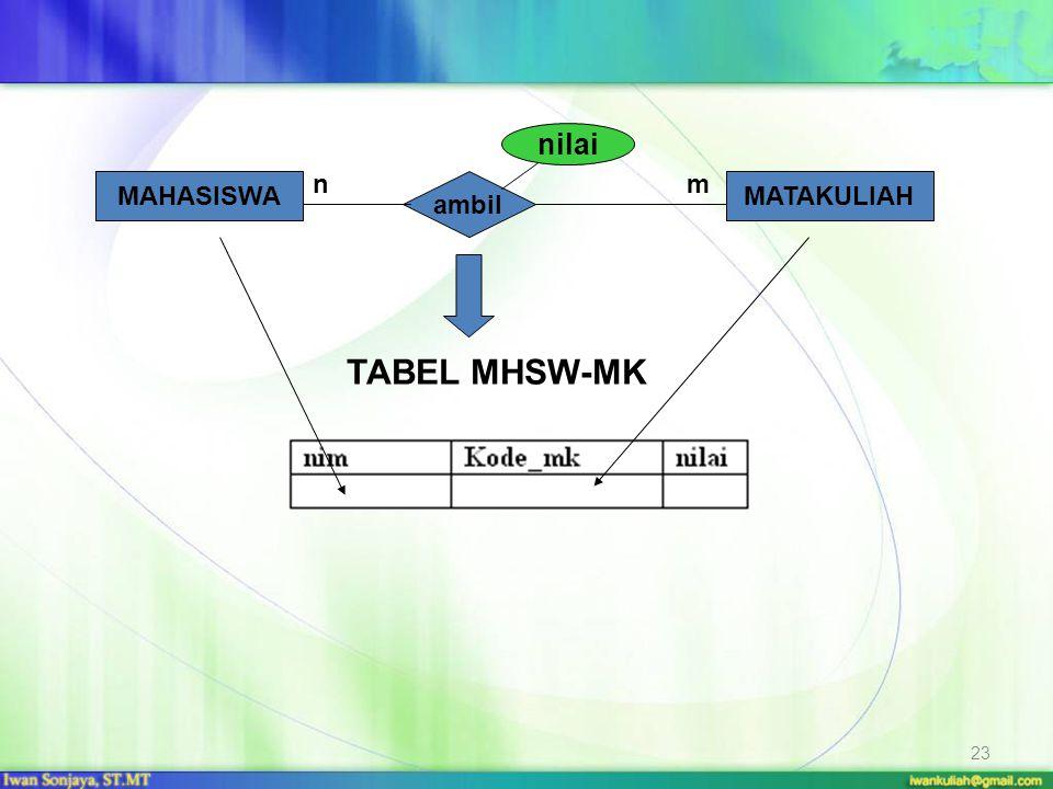 nilai n m MAHASISWA ambil MATAKULIAH TABEL MHSW-MK