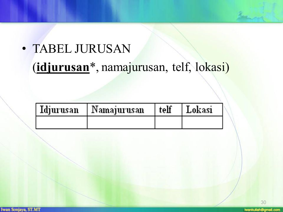 TABEL JURUSAN (idjurusan*, namajurusan, telf, lokasi)