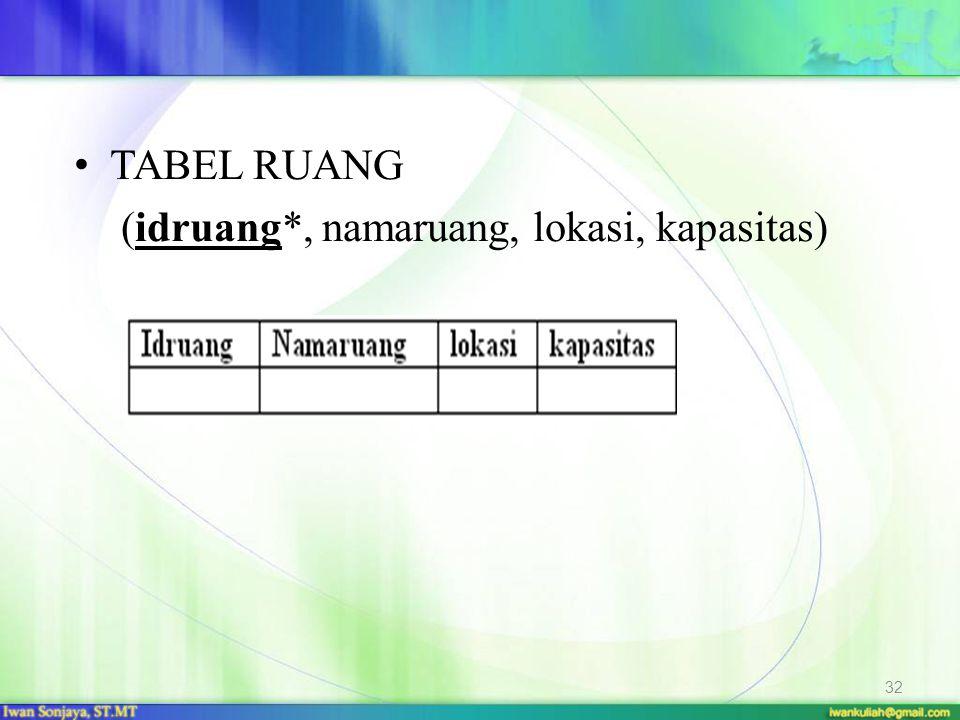 TABEL RUANG (idruang*, namaruang, lokasi, kapasitas)