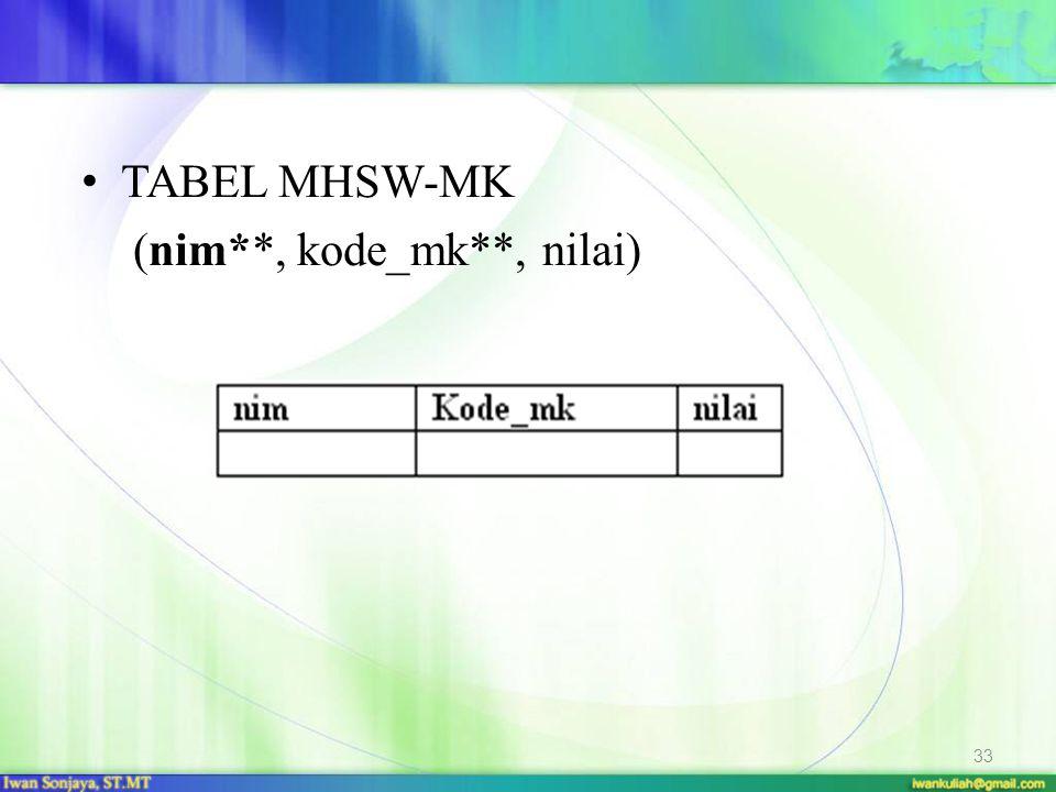 TABEL MHSW-MK (nim**, kode_mk**, nilai)