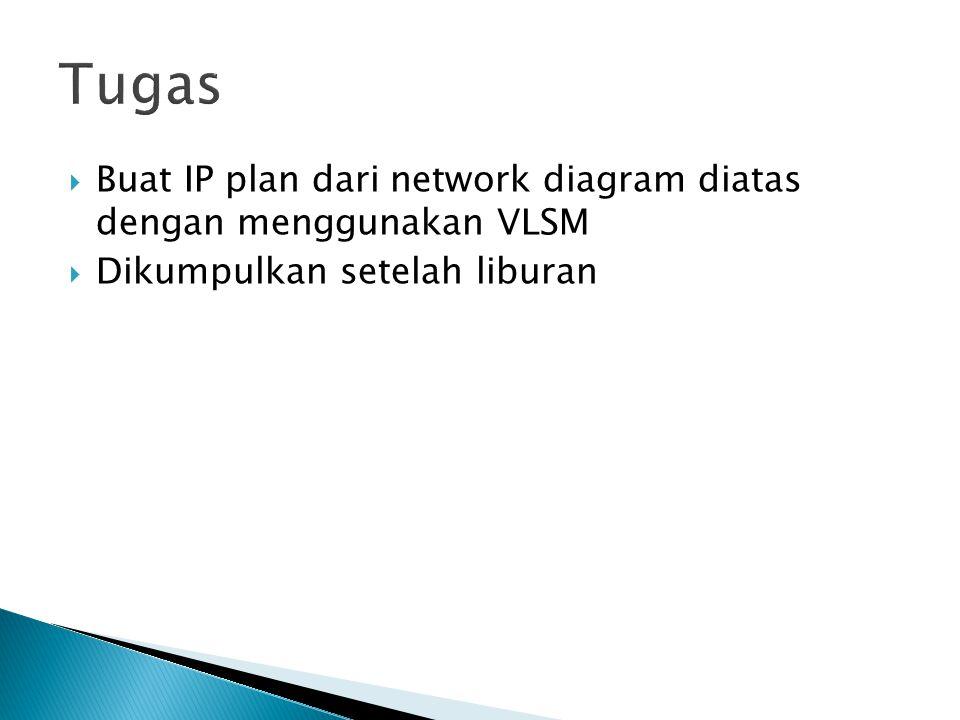Tugas Buat IP plan dari network diagram diatas dengan menggunakan VLSM