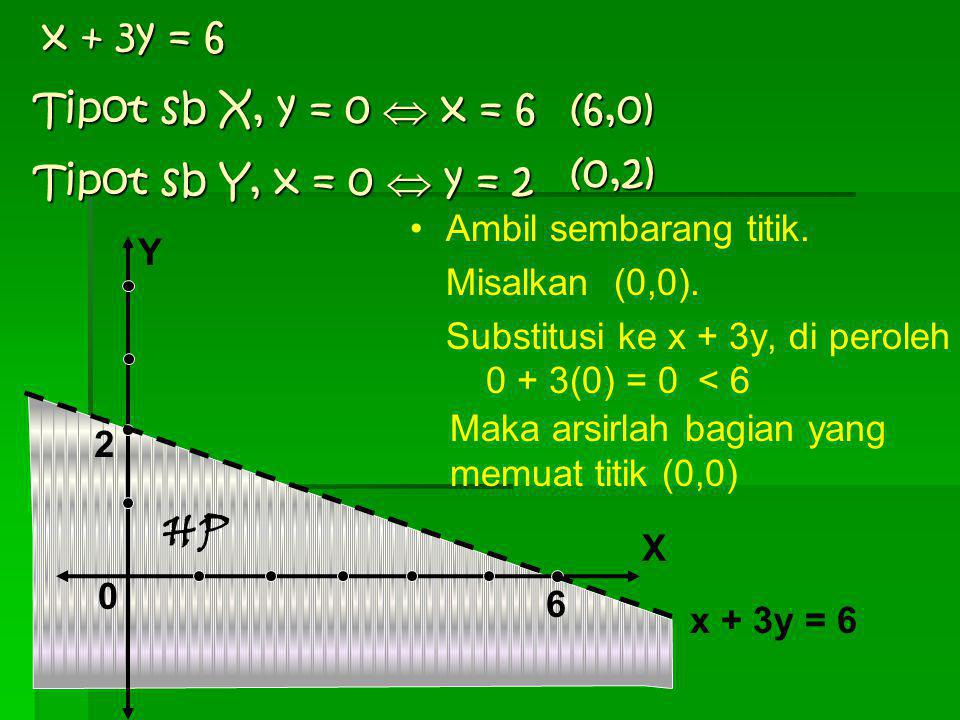 x + 3y = 6 Tipot sb X, y = 0  x = 6 (6,0) (0,2)