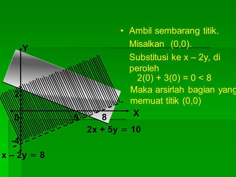 Ambil sembarang titik. Misalkan (0,0). Substitusi ke x – 2y, di peroleh. Y. 2(0) + 3(0) = 0 < 8.