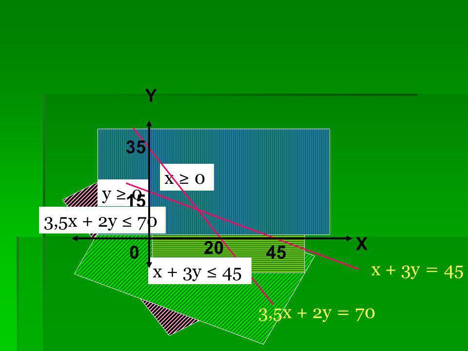 Y 35 cv x ≥ 0 y ≥ 0 15 3,5x + 2y ≤ 70 HP X 20 45 x + 3y ≤ 45 x + 3y = 45 3,5x + 2y = 70