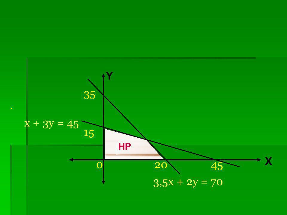 35 . 15 0 20 45 Y x + 3y = 45 HP X 3,5x + 2y = 70
