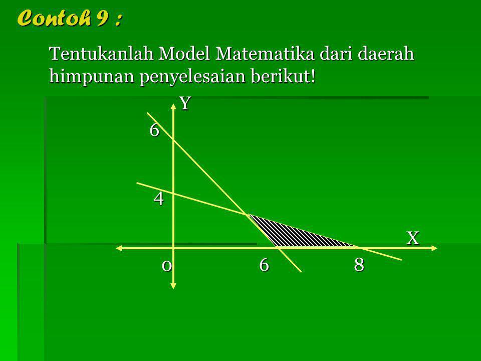 Contoh 9 : Tentukanlah Model Matematika dari daerah himpunan penyelesaian berikut! Y 6 4 X 0 6 8