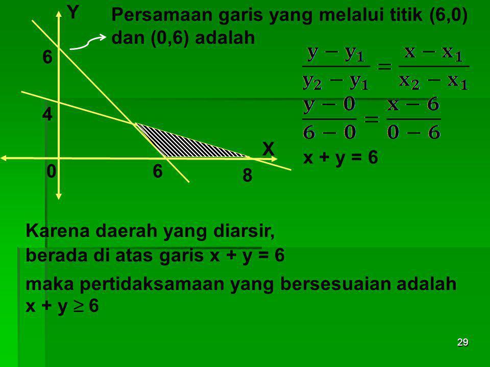 Y Persamaan garis yang melalui titik (6,0) dan (0,6) adalah. 6. 4. X. x + y = 6. 6. 8. Karena daerah yang diarsir,