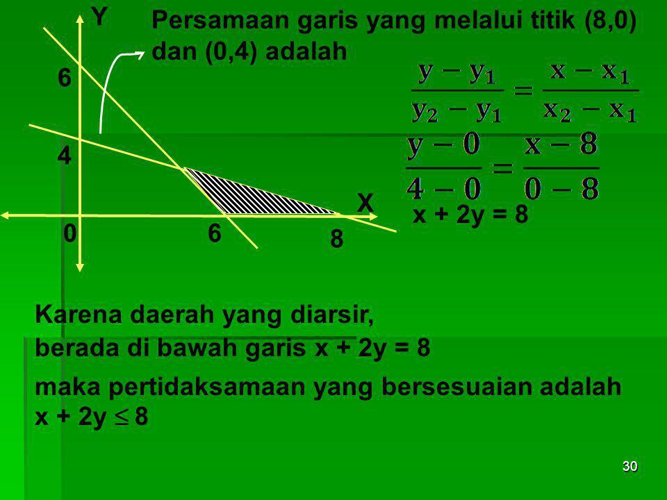 Y Persamaan garis yang melalui titik (8,0) dan (0,4) adalah. 6. 4. X. x + 2y = 8. 6. 8. Karena daerah yang diarsir,