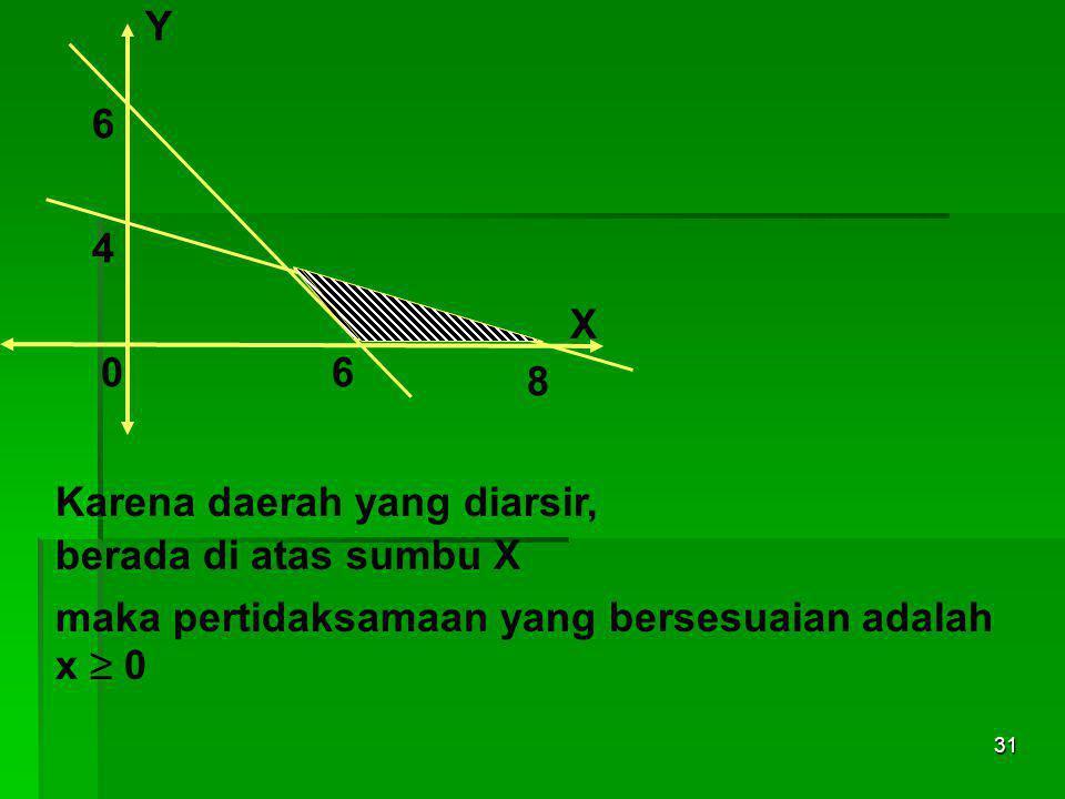 Y 6. 4. X. 6. 8. Karena daerah yang diarsir, berada di atas sumbu X. maka pertidaksamaan yang bersesuaian adalah.