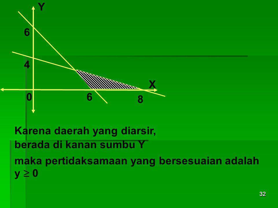 Y 6. 4. X. 6. 8. Karena daerah yang diarsir, berada di kanan sumbu Y. maka pertidaksamaan yang bersesuaian adalah.