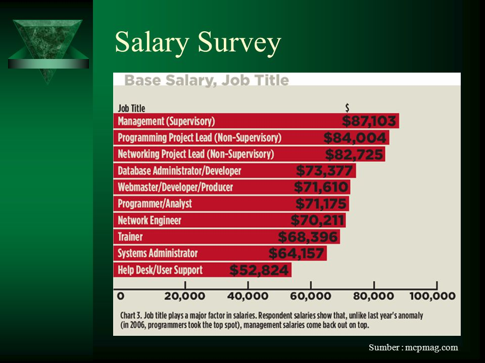 Salary Survey Sumber : mcpmag.com