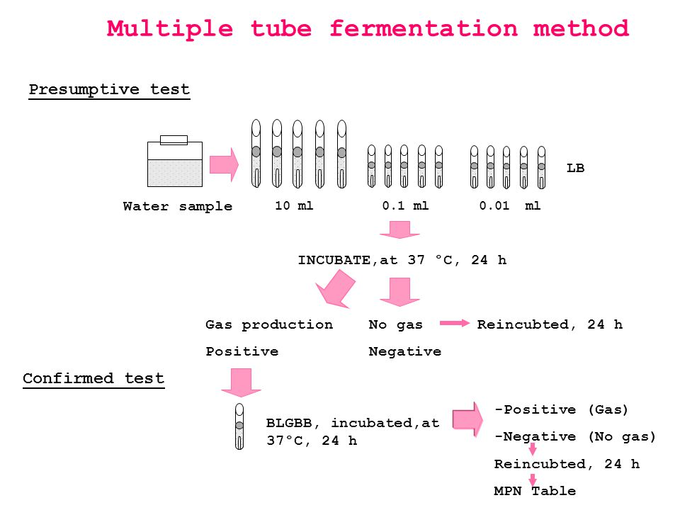 Multiple tube fermentation method