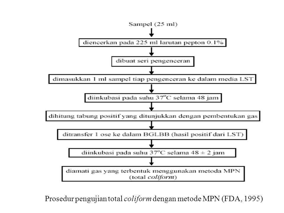 Prosedur pengujian total coliform dengan metode MPN (FDA, 1995)