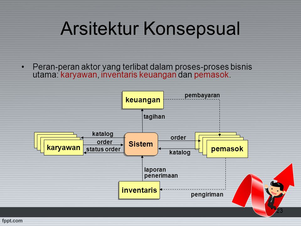 Arsitektur Konsepsual