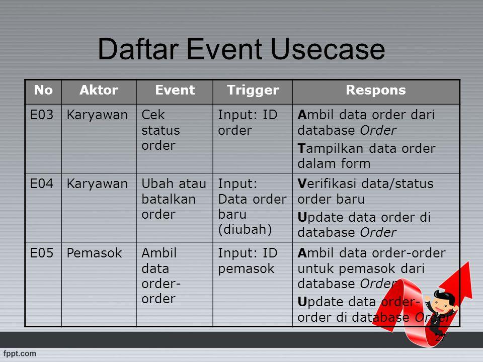 Daftar Event Usecase No Aktor Event Trigger Respons E03 Karyawan