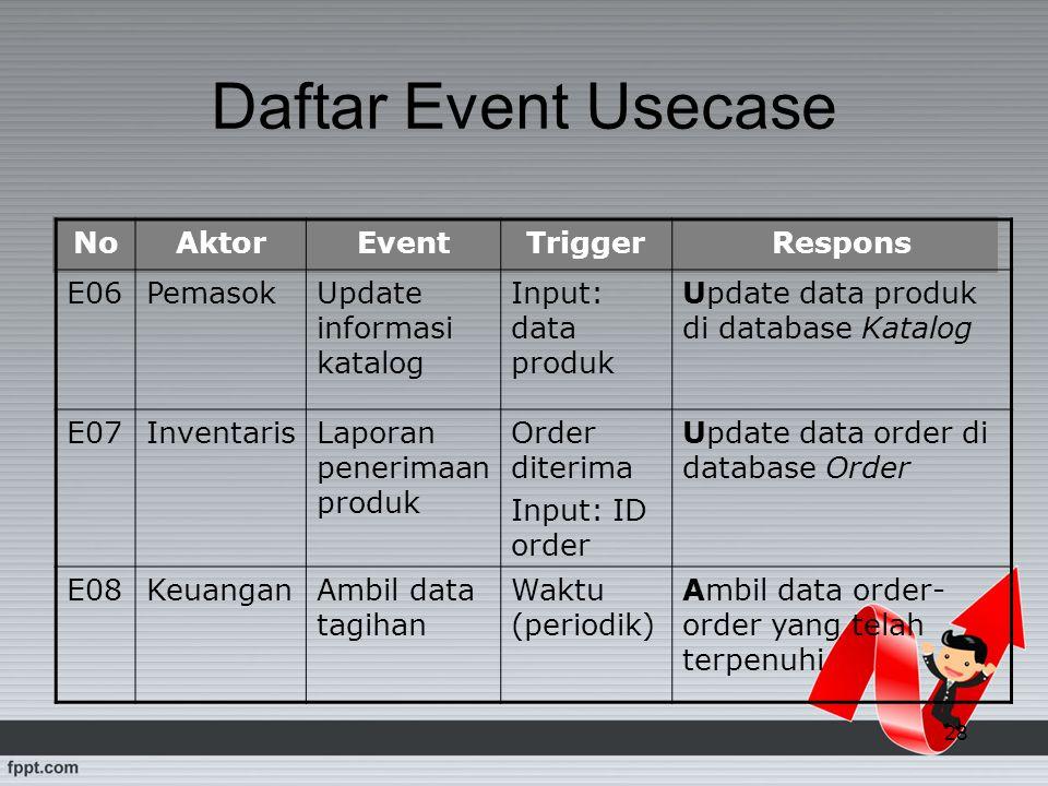 Daftar Event Usecase No Aktor Event Trigger Respons E06 Pemasok
