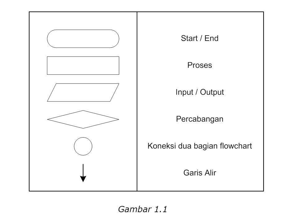 Gambar 1.1