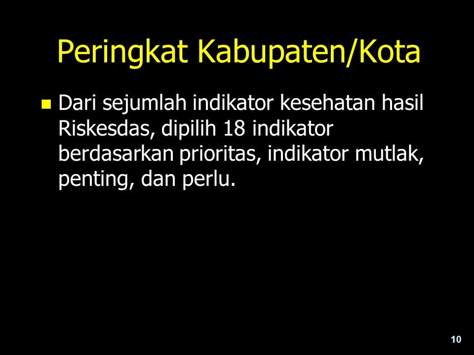 Peringkat Kabupaten/Kota