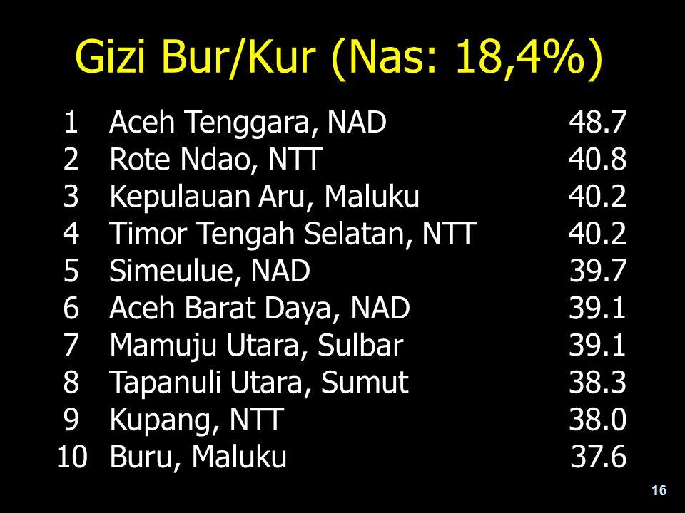 Gizi Bur/Kur (Nas: 18,4%) 1 Aceh Tenggara, NAD 48.7 2 Rote Ndao, NTT