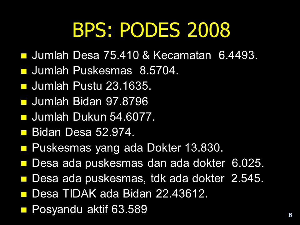 BPS: PODES 2008 Jumlah Desa 75.410 & Kecamatan 6.4493.