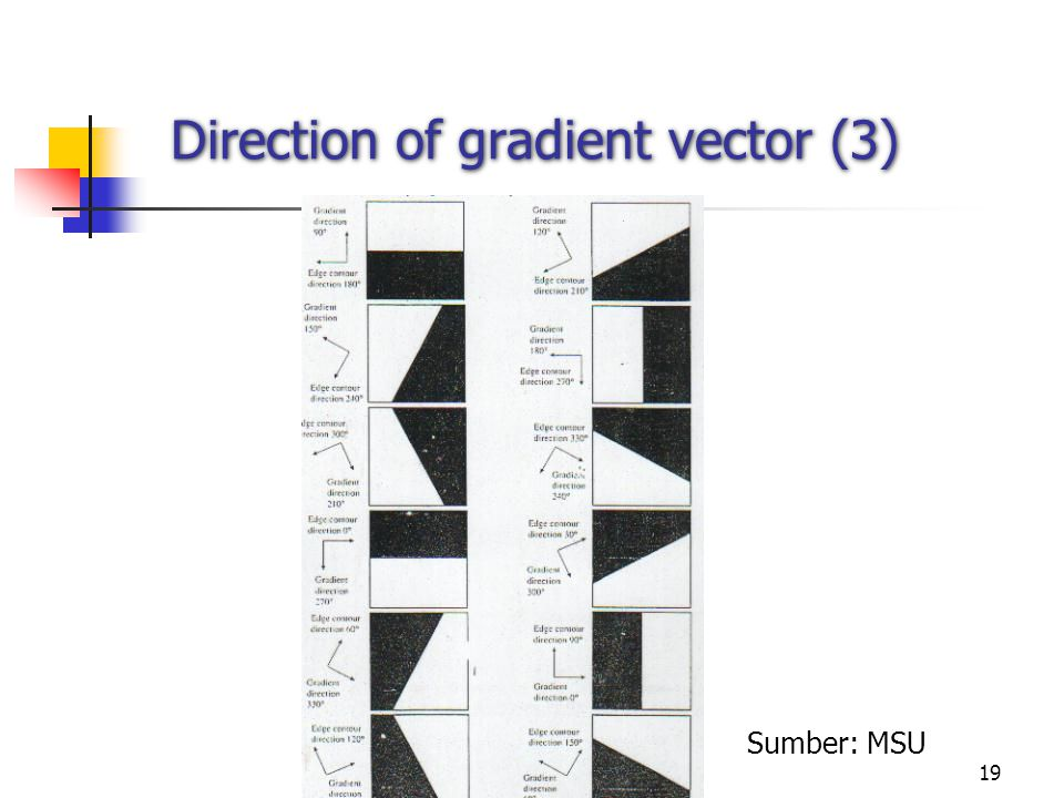 Direction of gradient vector (3)