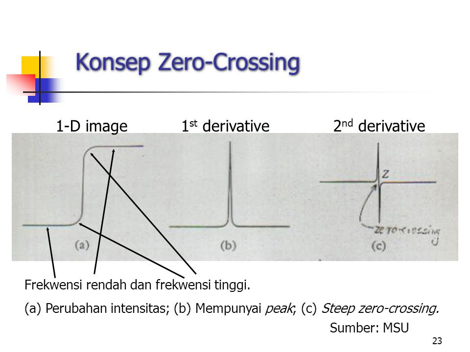 Konsep Zero-Crossing 1-D image 1st derivative 2nd derivative