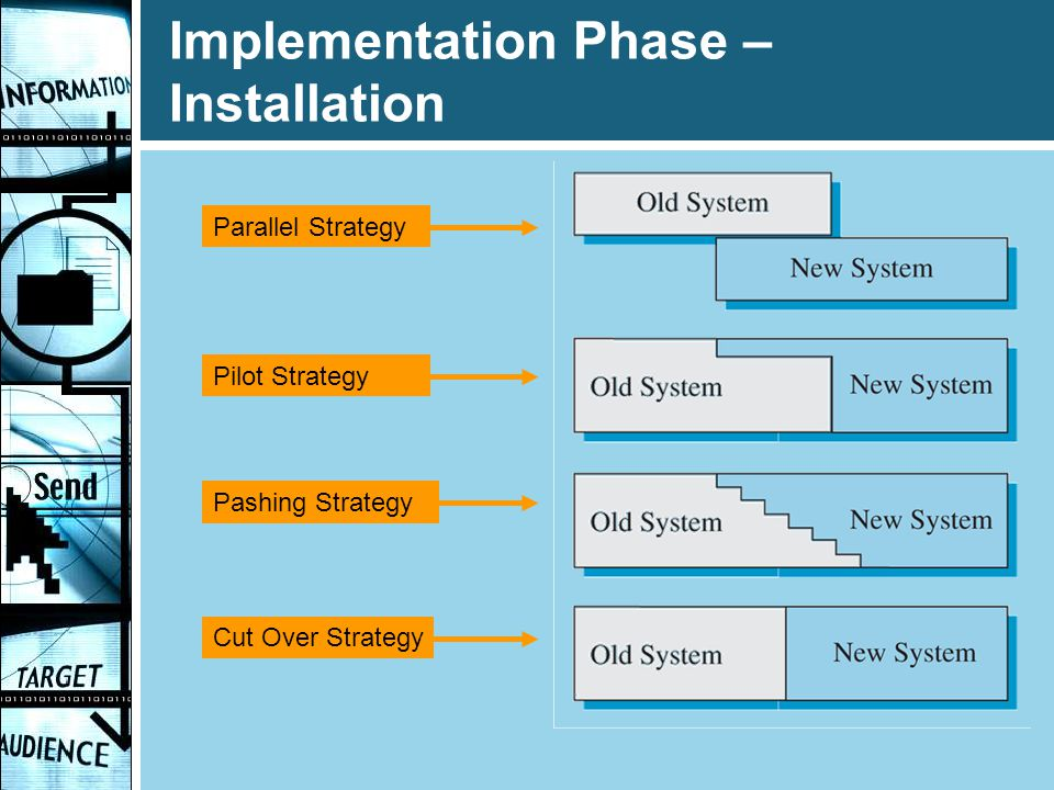Implementation Phase – Installation
