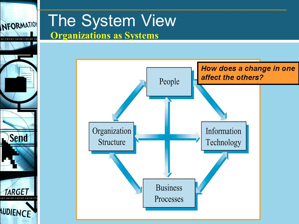The System View Organizations as Systems How does a change in one