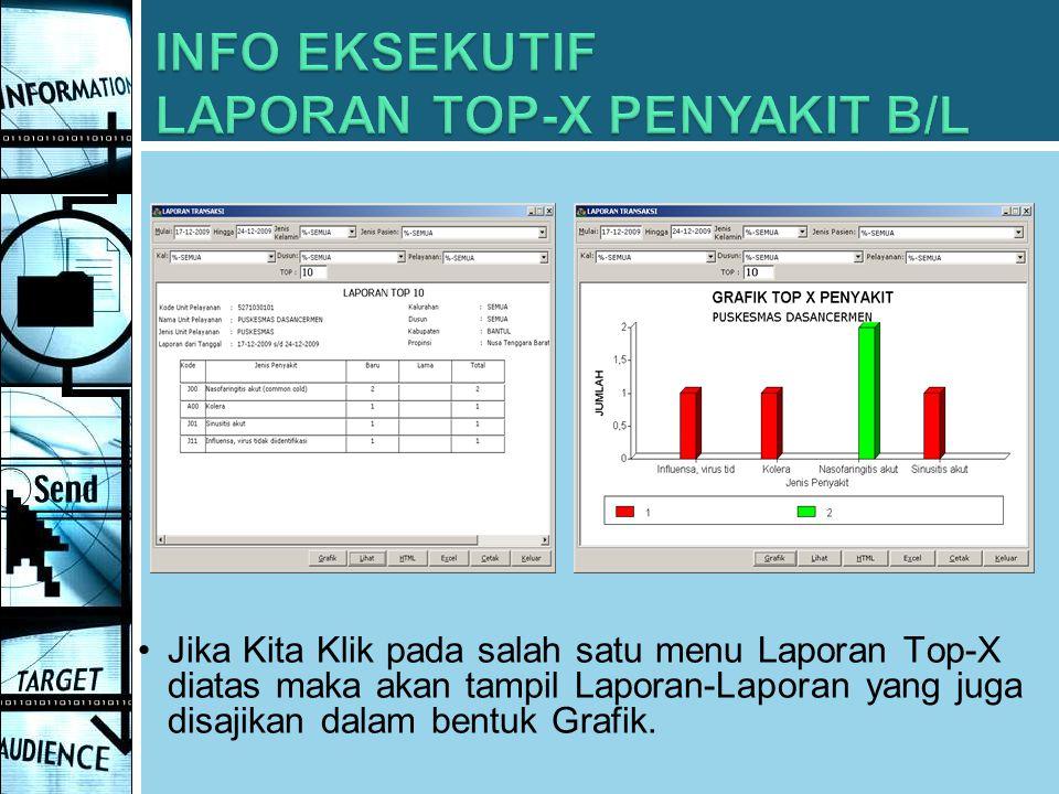 INFO EKSEKUTIF LAPORAN TOP-X PENYAKIT B/L