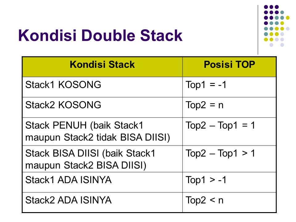 Kondisi Double Stack Kondisi Stack Posisi TOP Stack1 KOSONG Top1 = -1