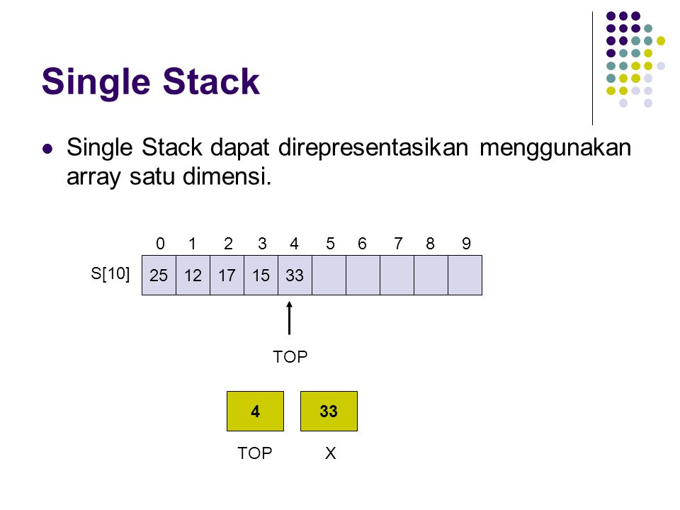 Single Stack Single Stack dapat direpresentasikan menggunakan array satu dimensi. 25. 12. 1. 17.