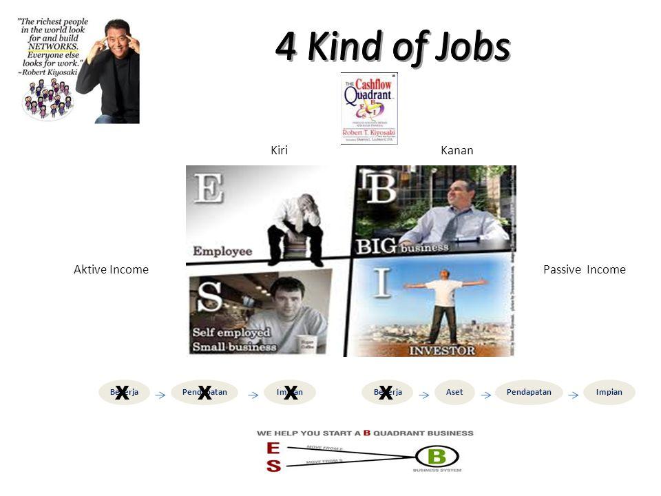 4 Kind of Jobs X X Kiri Kanan Aktive Income Passive Income Bekerja