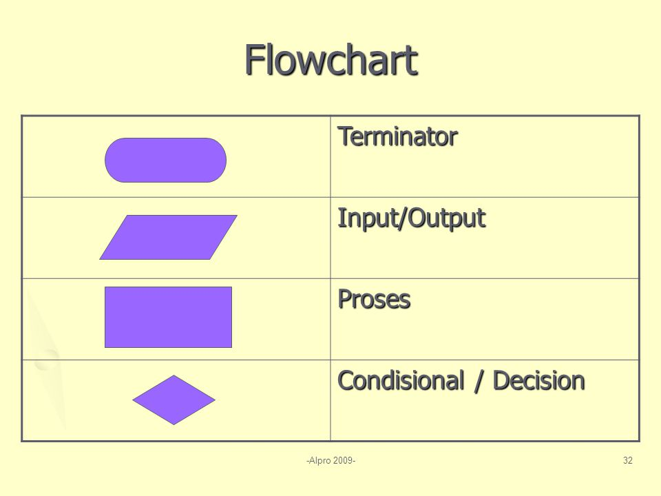 Flowchart Terminator Input/Output Proses Condisional / Decision
