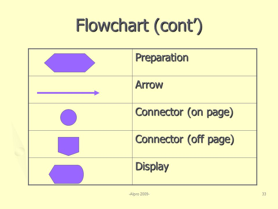 Flowchart (cont') Preparation Arrow Connector (on page)