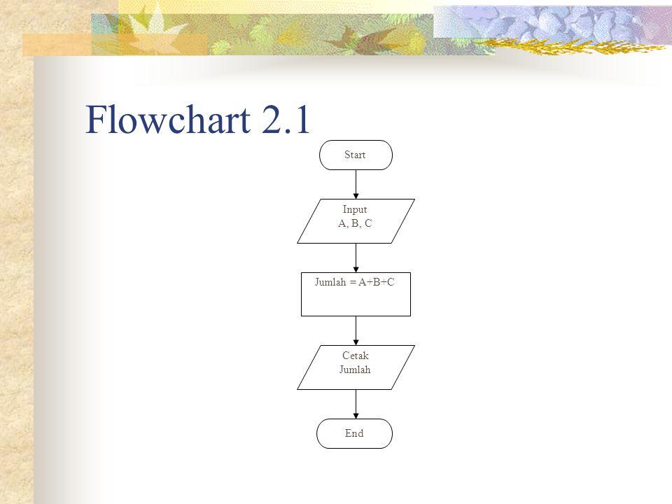 Flowchart 2.1 Start End Jumlah = A+B+C Cetak Jumlah Input A, B, C