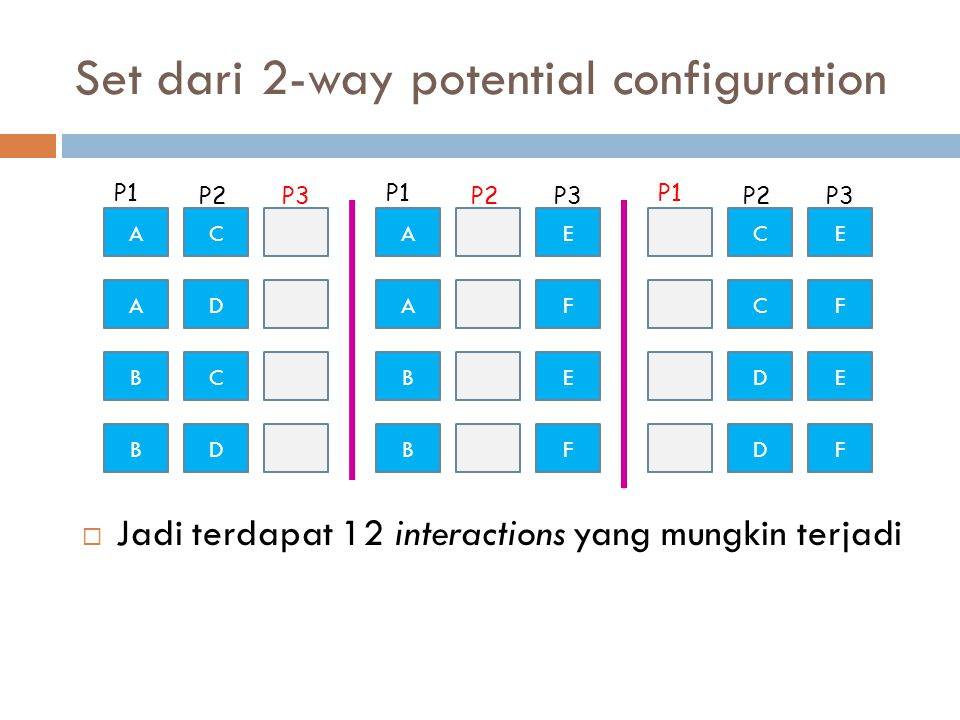 Set dari 2-way potential configuration