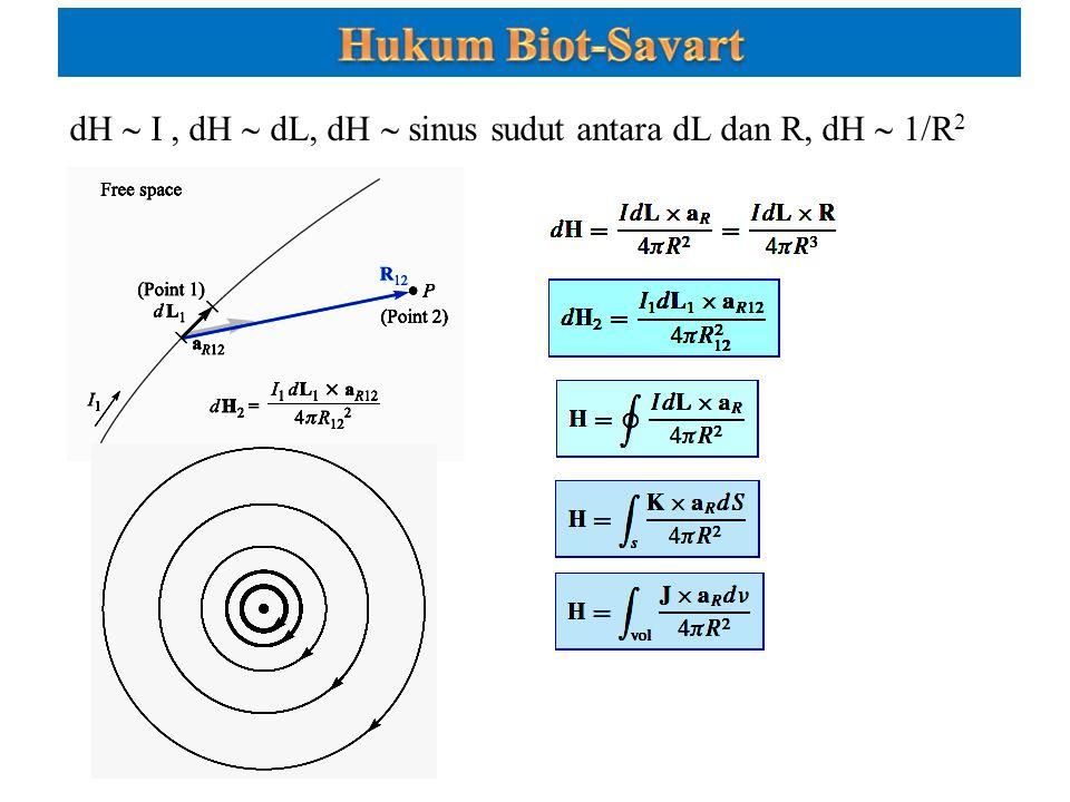 Hukum Biot-Savart dH  I , dH  dL, dH  sinus sudut antara dL dan R, dH  1/R2