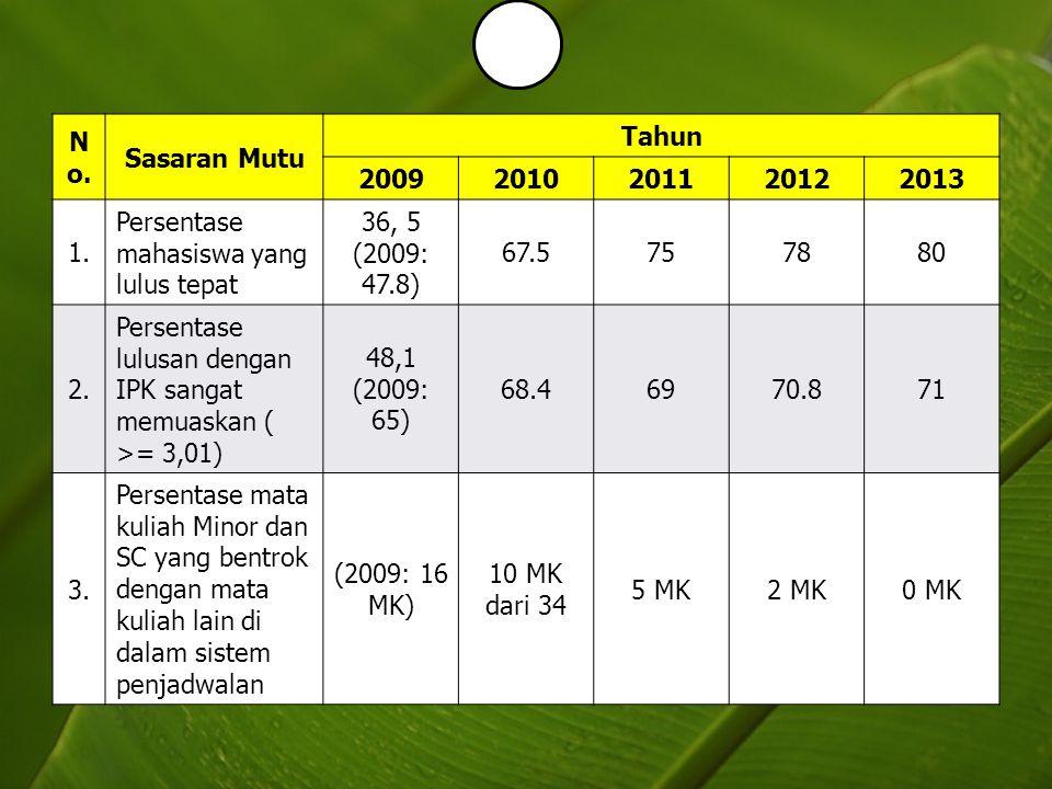 No. Sasaran Mutu. Tahun. 2009. 2010. 2011. 2012. 2013. 1. Persentase mahasiswa yang lulus tepat.