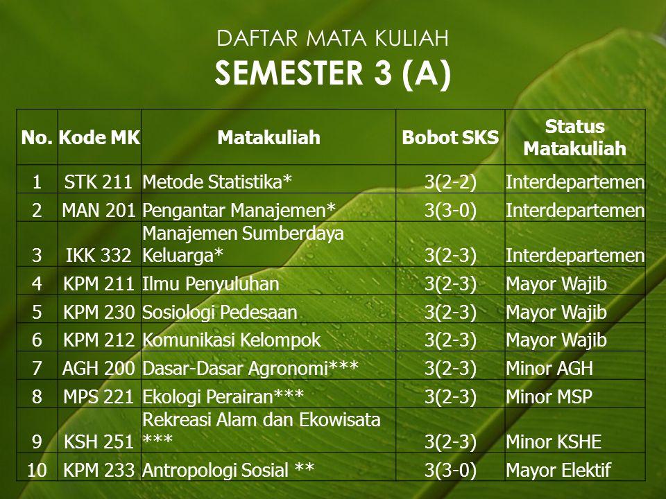 DAFTAR MATA KULIAH SEMESTER 3 (A)