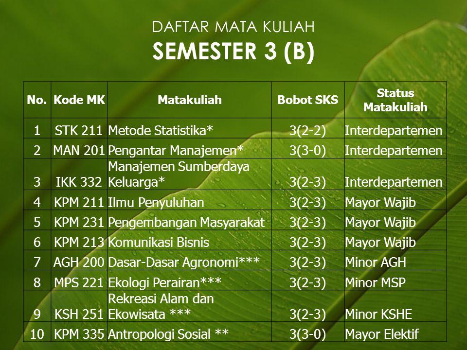 DAFTAR MATA KULIAH SEMESTER 3 (B)