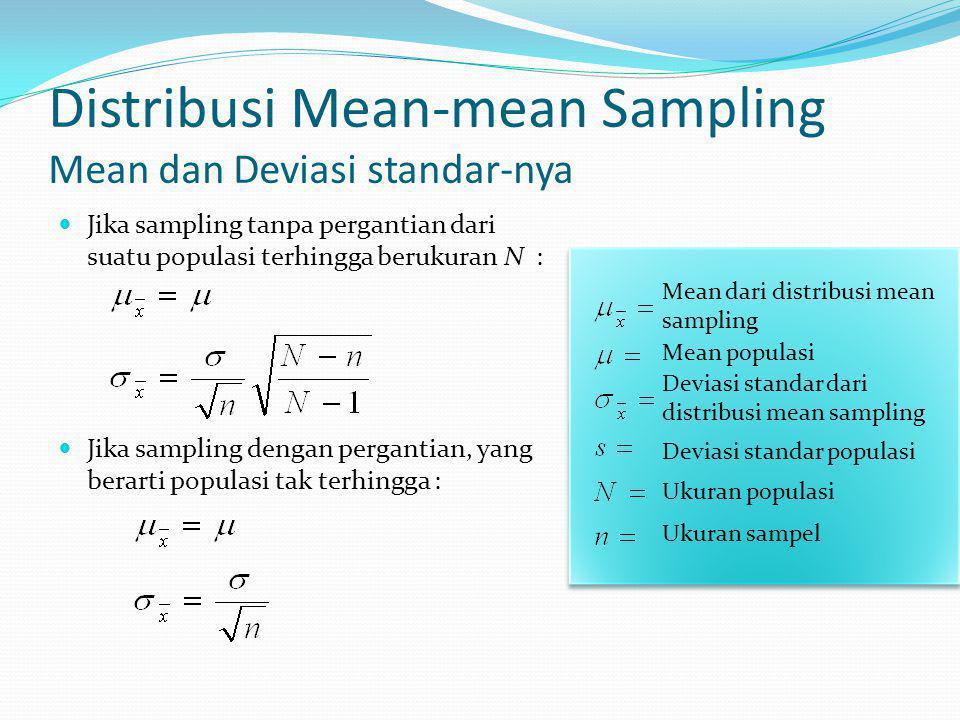 Distribusi Mean-mean Sampling Mean dan Deviasi standar-nya