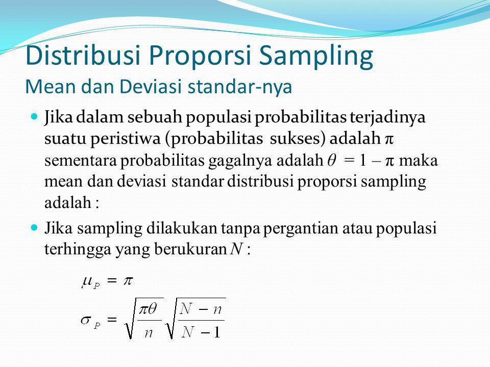 Distribusi Proporsi Sampling Mean dan Deviasi standar-nya