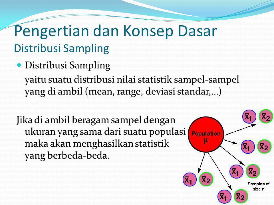 Pengertian dan Konsep Dasar Distribusi Sampling