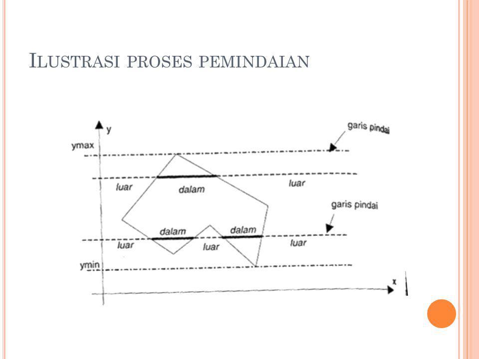 Ilustrasi proses pemindaian