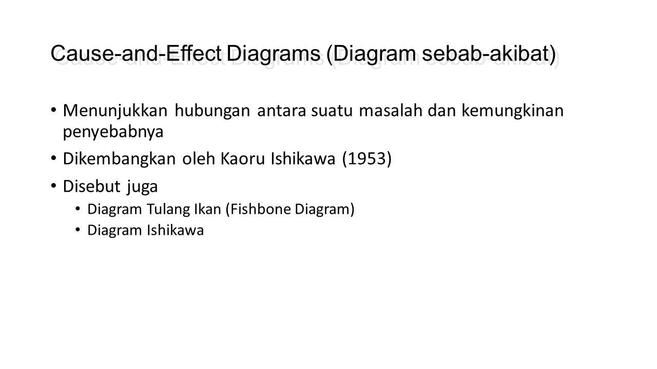 Cause-and-Effect Diagrams (Diagram sebab-akibat)