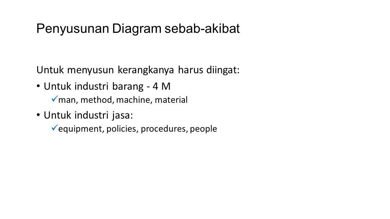 Penyusunan Diagram sebab-akibat