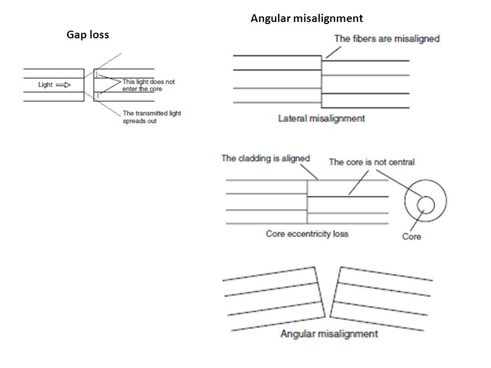 Angular misalignment Gap loss