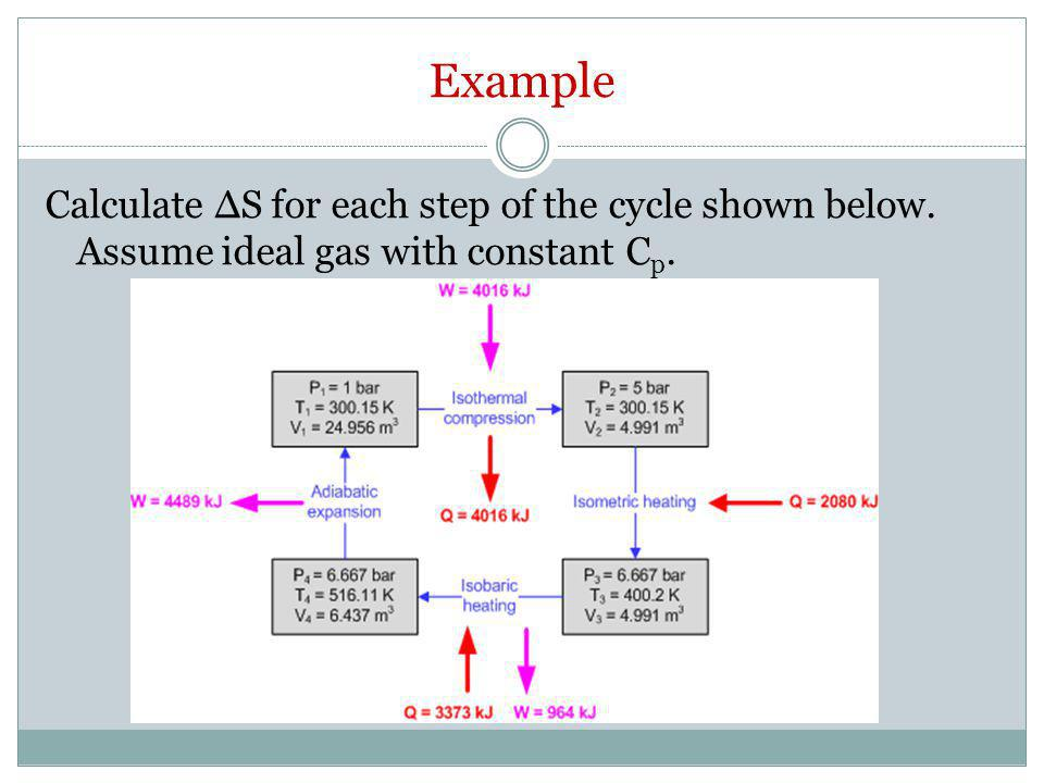 Example Calculate ΔS for each step of the cycle shown below. Assume ideal gas with constant Cp.