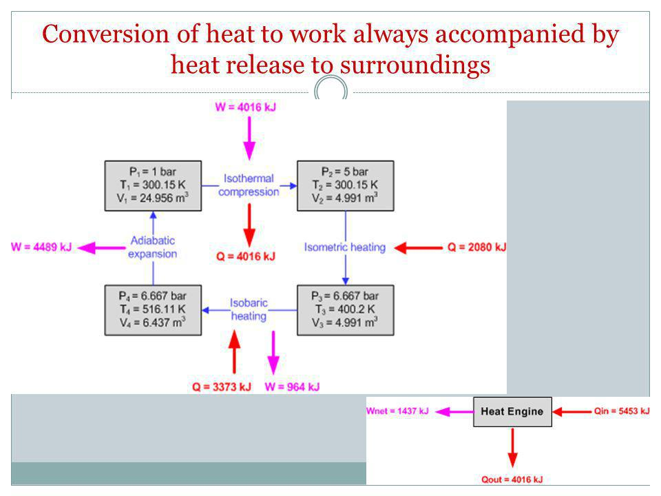 Conversion of heat to work always accompanied by heat release to surroundings