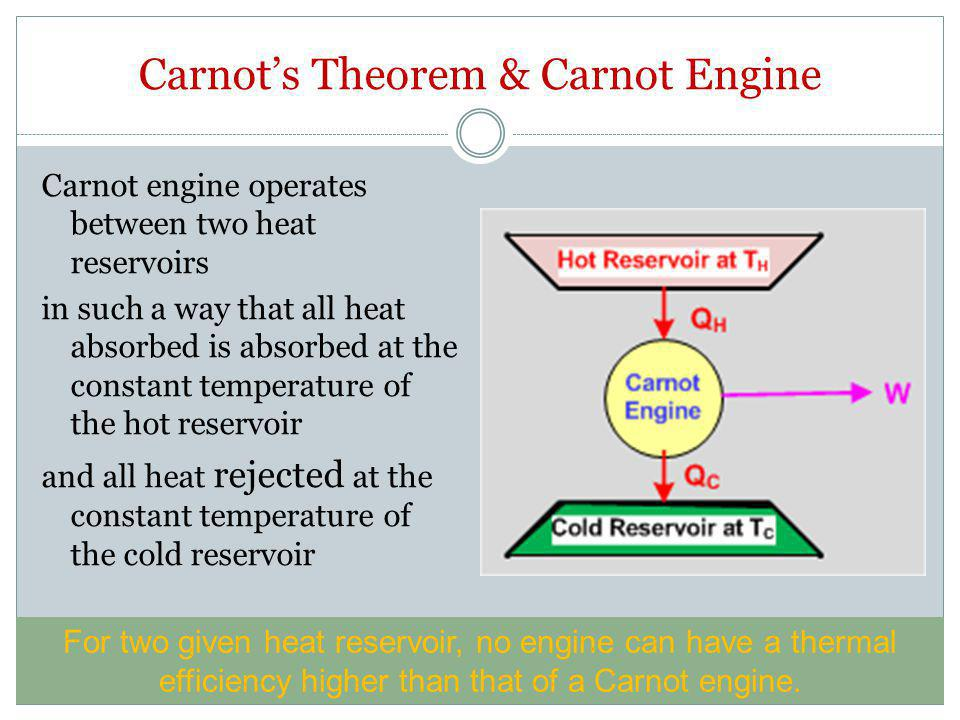 Carnot's Theorem & Carnot Engine